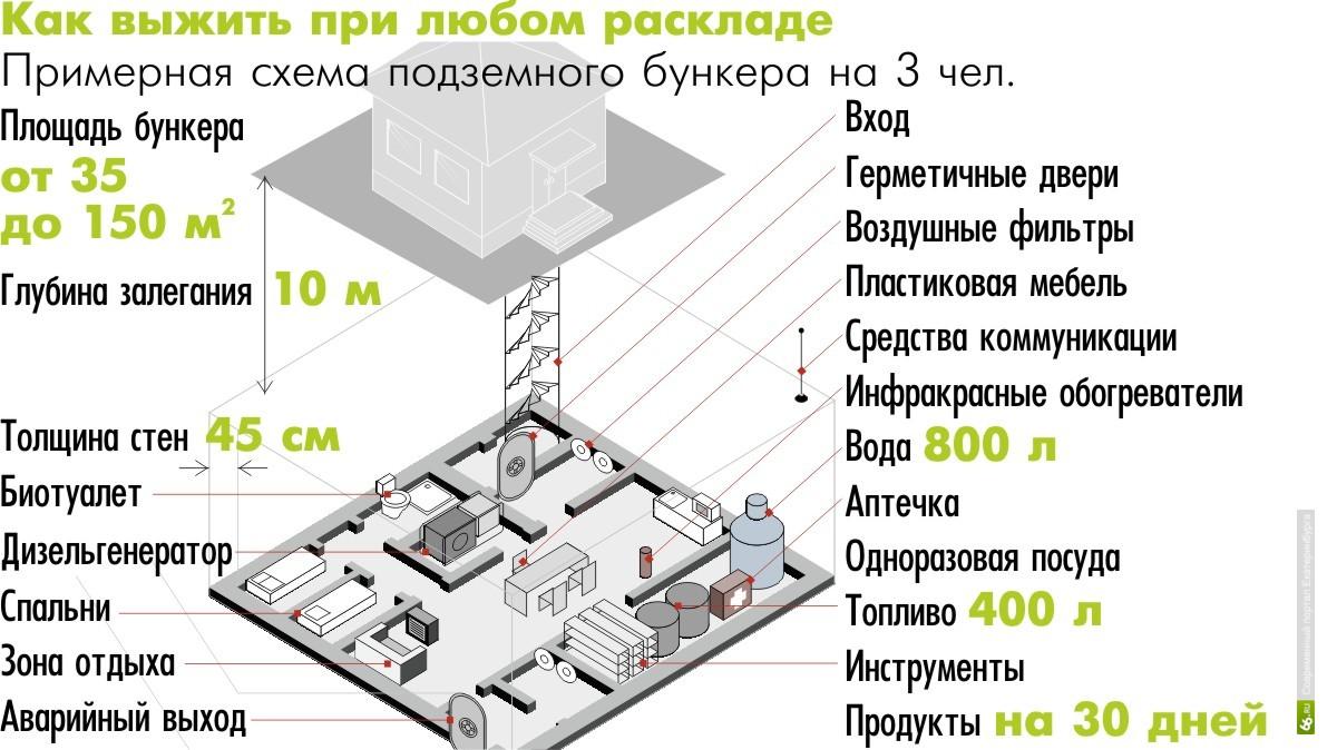 схема бункера противорадиационного укрытия